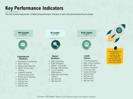 Key Performance Indicators Prescribe Ppt Powerpoint Presentation Ideas Templates