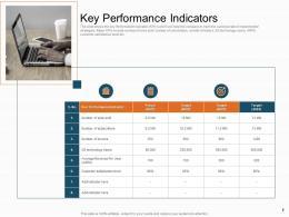 Key Performance Indicators Sales Profitability Decrease Telecom Company Ppt Gallery Deck
