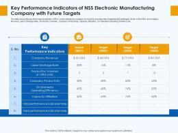 Key Performance Indicators Skill Gap Manufacturing Company