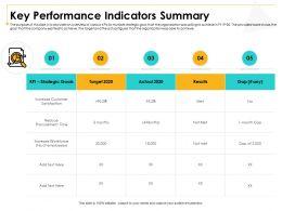 Key Performance Indicators Summary M3005 Ppt Powerpoint Presentation Layouts Show