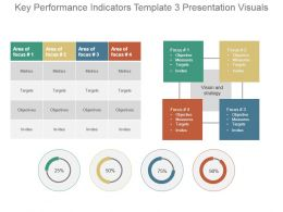 Key Performance Indicators Template 3 Presentation Visuals