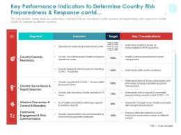 Key Performance Indicators To Determine Country Risk Preparedness And Response Contd Ppt Powerpoint Presentation