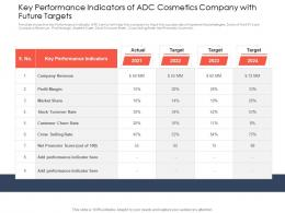 Key Performance Indicators Use Latest Trends Boost Profitability Ppt Model Topics