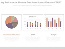 Key Performance Measure Dashboard Layout Example Of Ppt