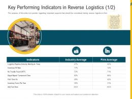 Key Performing Indicators In Reverse Logistics Firm Reverse Supply Chain Management Ppt Template
