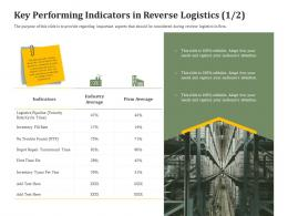 Key Performing Indicators In Reverse Logistics Icon Reverse Side Of Logistics Management Ppt Slides Example