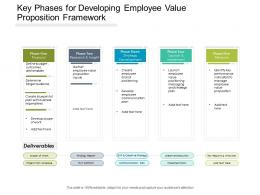 Key Phases For Developing Employee Value