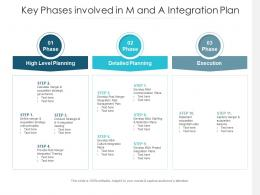 Key Phases Involved In M And A Integration Plan