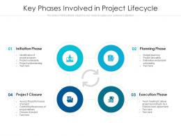 Key Phases Involved In Project Lifecycle