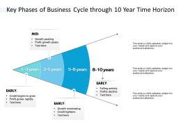 Key Phases Of Business Cycle Through 10 Year Time Horizon
