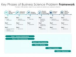 Key Phases Of Business Science Problem Framework