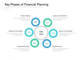 Key Phases Of Financial Planning