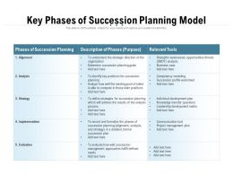Key Phases Of Succession Planning Model