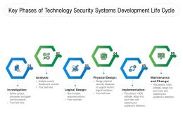 Key Phases Of Technology Security Systems Development Life Cycle