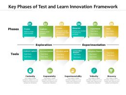 Key Phases Of Test And Learn Innovation Framework