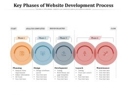 Key Phases Of Website Development Process