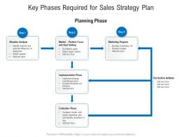 Key Phases Required For Sales Strategy Plan