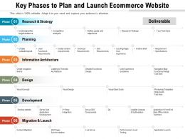 Key Phases To Plan And Launch Ecommerce Website