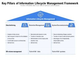 Key Pillars Of Information Lifecycle Management Framework