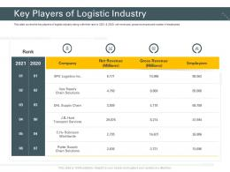 Key Players Of Logistic Industry Trucking Company Ppt Slides