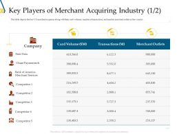 Key Players Of Merchant Acquiring Industry Data Ppt Gallery Inspiration