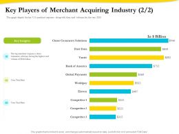 Key Players Of Merchant Acquiring Industry Insights Ppt Visual Aids