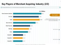 Key Players Of Merchant Acquiring Industry L1994 Ppt Powerpoint Presentation Ideas Styles