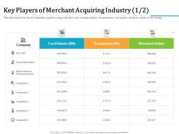 Key Players Of Merchant Acquiring Industry M2331 Ppt Powerpoint Presentation Icon Graphics Design