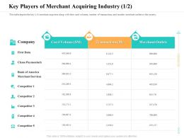 Key Players Of Merchant Acquiring Industry M2397 Ppt Powerpoint Presentation File Deck