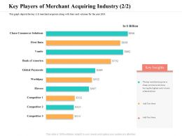 Key Players Of Merchant Acquiring Industry M2398 Ppt Powerpoint Presentation Background Images