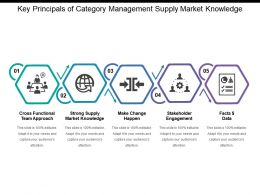 Key Principals Of Category Management Supply Market Knowledge