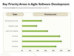 Key Priority Areas In Agile Software Development Language Ppt Powerpoint Presentation Good