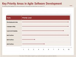 Key Priority Areas In Agile Software Development Main Body Ppt Powerpoint Presentation Tips