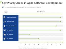 Key Priority Areas In Agile Software Development Ppt Powerpoint Presentation Summary Brochure