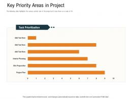 Key Priority Areas In Project Ppt Powerpoint Presentation Layouts Layout