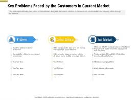 Key Problems Faced By The Customers In Current Market Pitch Deck Raise Funding Pre Seed Money Ppt Template