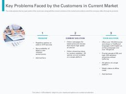 Key Problems Faced By The Customers In Current Market Pre Seed Round Pitch Deck Ppt Format
