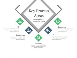 Key Process Areas Presentation Pictures
