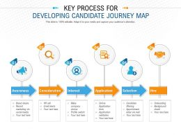 Key Process For Developing Candidate Journey Map