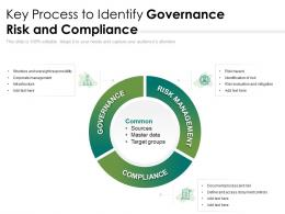 Key Process To Identify Governance Risk And Compliance