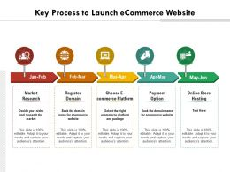 Key Process To Launch Ecommerce Website