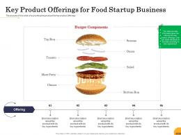Key Product Offerings For Food Startup Business Ppt Powerpoint Presentation Background