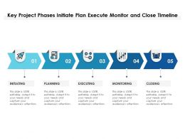 Key Project Phases Initiate Plan Execute Monitor And Close Timeline