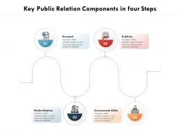 Key Public Relation Components In Four Steps