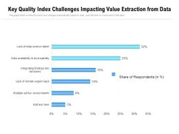 Key Quality Index Challenges Impacting Value Extraction From Data