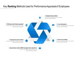 Key Ranking Methods Used For Performance Appraisal Of Employees