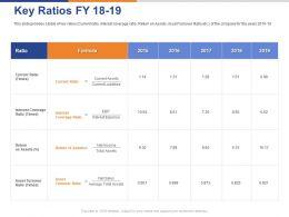 Key Ratios FY 18 To19 Ppt Powerpoint Presentation Portfolio Design Inspiration
