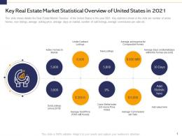 Key Real Estate Market Statistical Overview Of United States In 2021 Analyse Real Estate Finance Sources