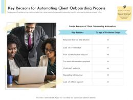 Key Reasons For Automating Client Onboarding Process Customer Drops Ppt Slides