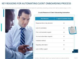 Key Reasons For Automating Client Onboarding Process Ppt Powerpoint Presentation File Show